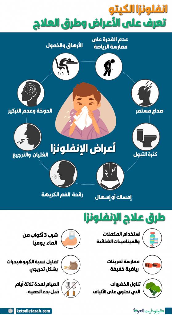 انفلونزا الكيتو: تعرف على الأعراض وطرق العلاج المناسبة -02