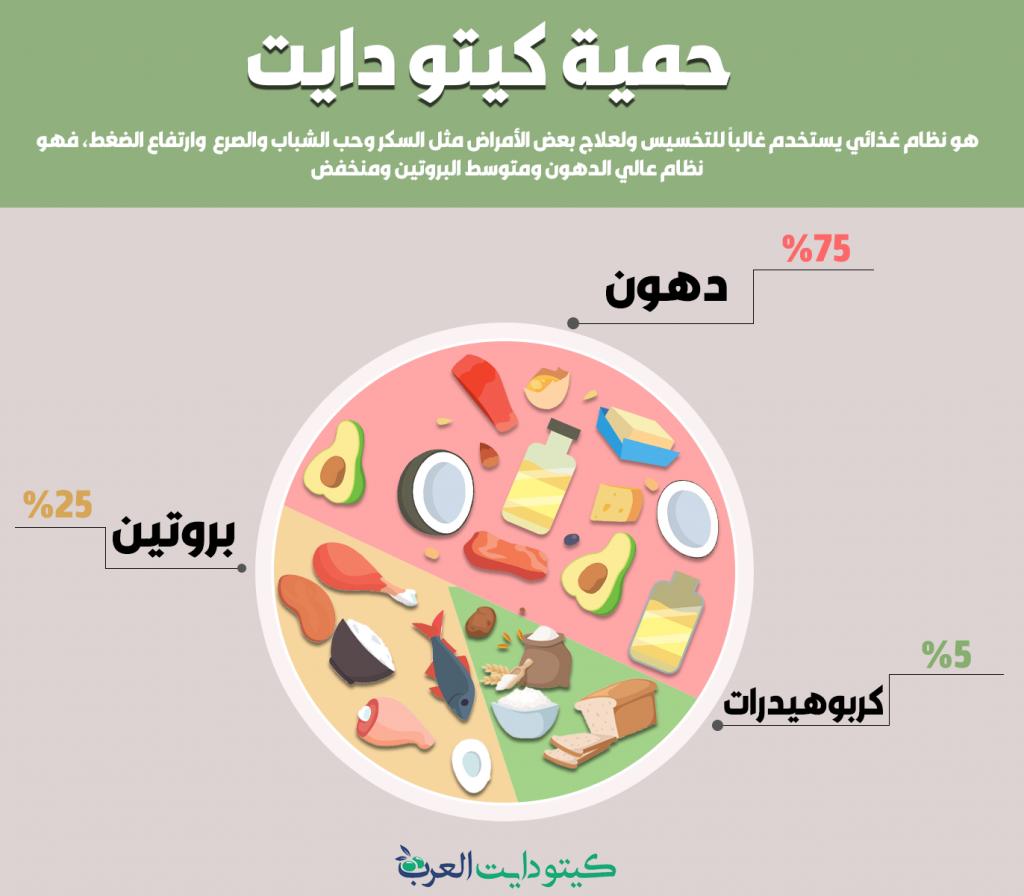 نسب-الدهون-والبروتين-والكربوهيدرات-في-الكيتو-دايت