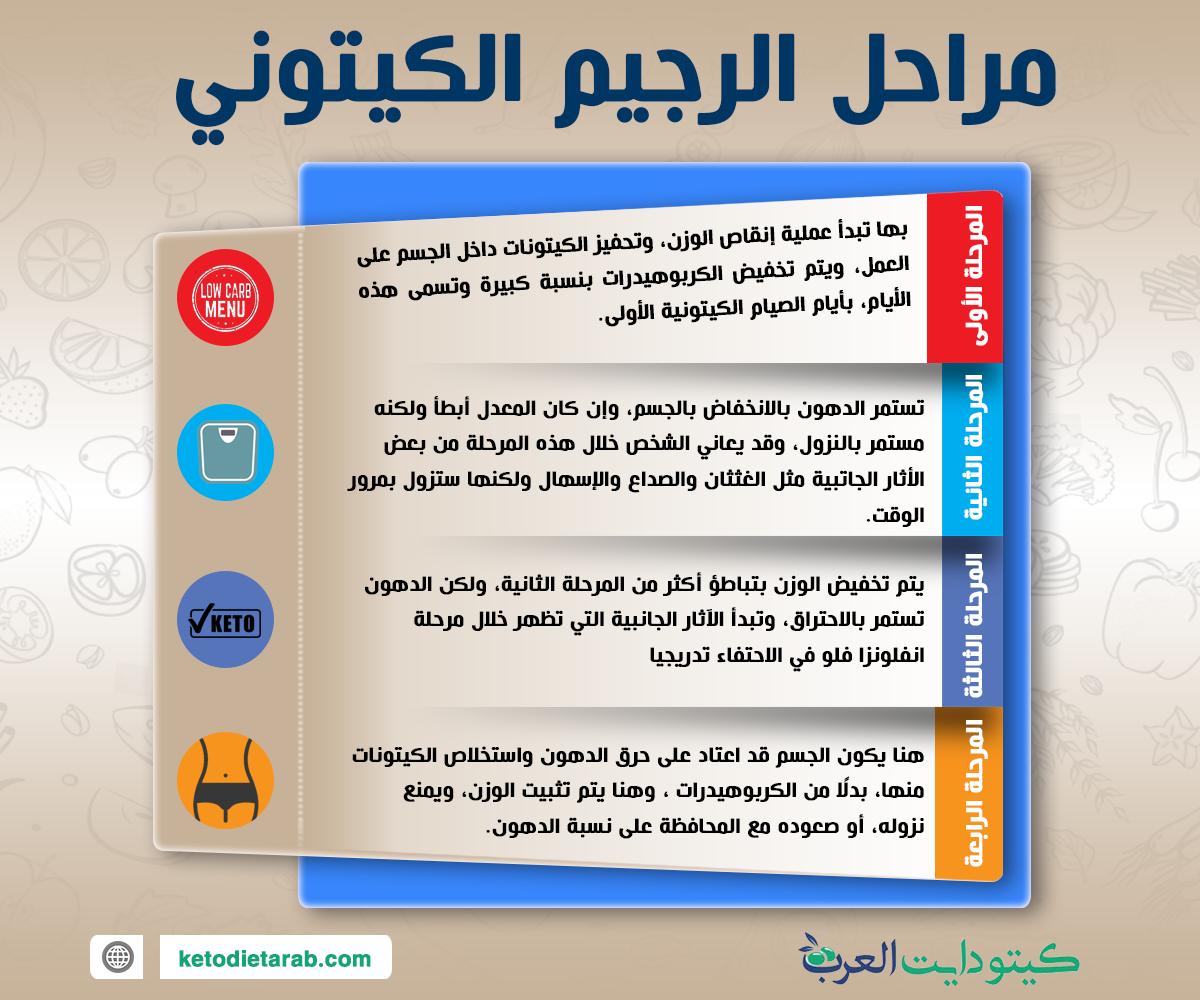 مراحل-الرجيم-الكيتوني