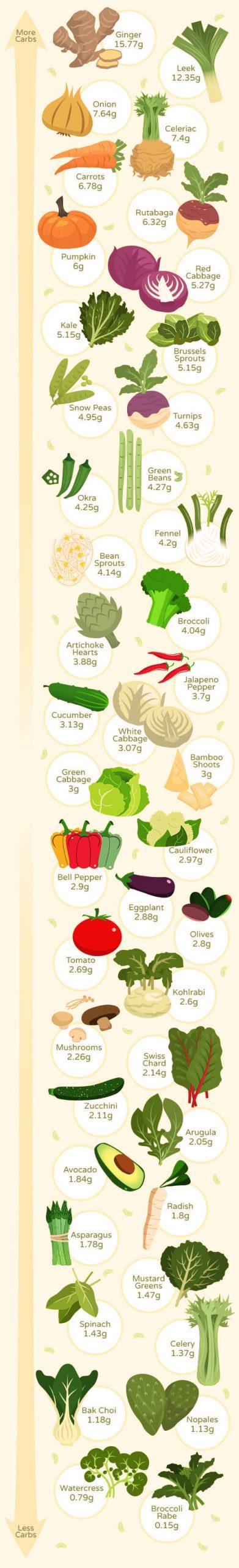 الخضروات الممنوعة في الكيتو دايت -الخضروات المسموحة في الكيتو